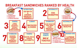 Dr Oz Sandwich List